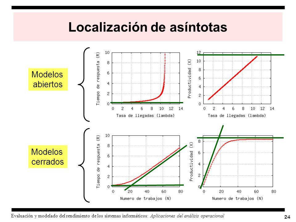 24 Evaluación y modelado del rendimiento de los sistemas informáticos: Aplicaciones del análisis operacional Localización de asíntotas Modelos abierto