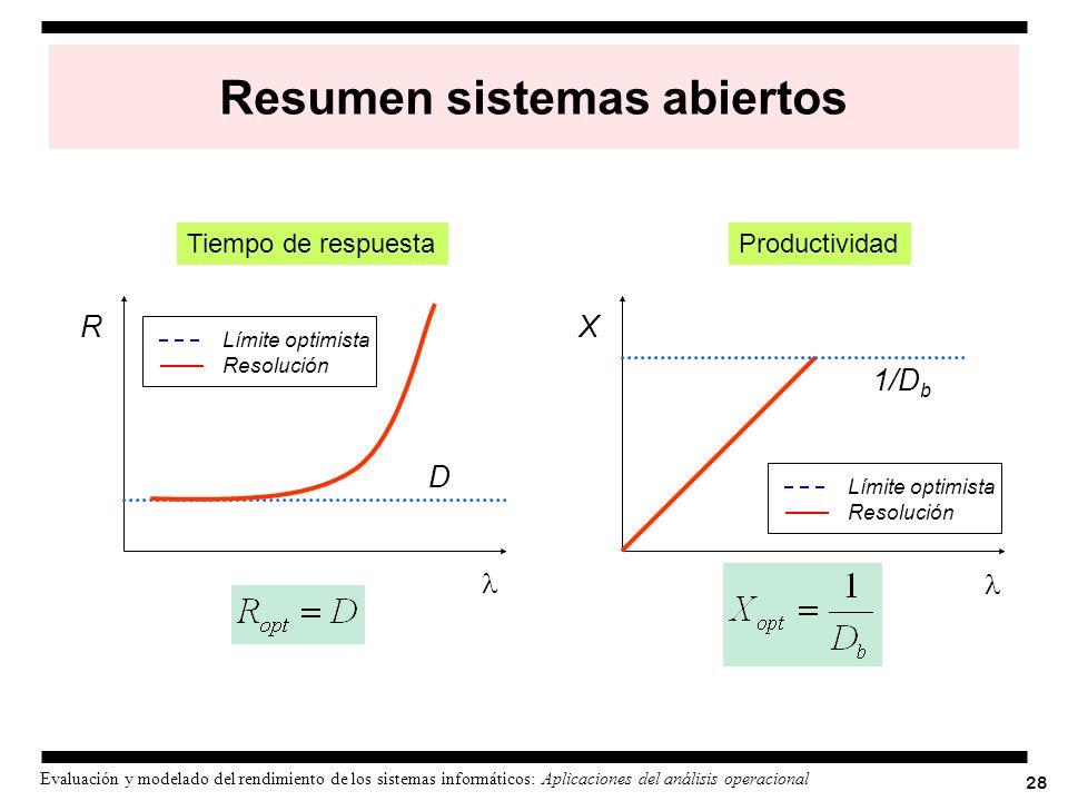 28 Evaluación y modelado del rendimiento de los sistemas informáticos: Aplicaciones del análisis operacional Resumen sistemas abiertos Tiempo de respu