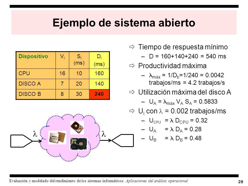 29 Evaluación y modelado del rendimiento de los sistemas informáticos: Aplicaciones del análisis operacional Ejemplo de sistema abierto Tiempo de resp
