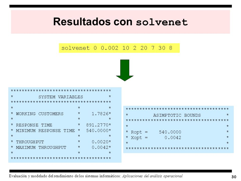 30 Evaluación y modelado del rendimiento de los sistemas informáticos: Aplicaciones del análisis operacional Resultados con solvenet *****************
