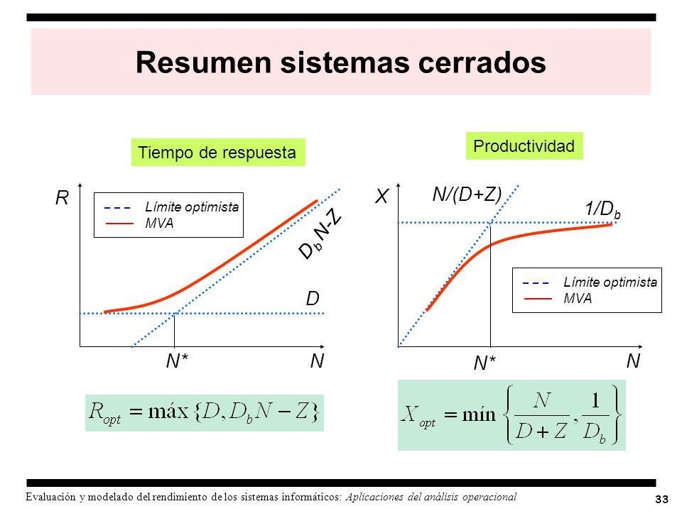 33 Evaluación y modelado del rendimiento de los sistemas informáticos: Aplicaciones del análisis operacional Resumen sistemas cerrados Tiempo de respu