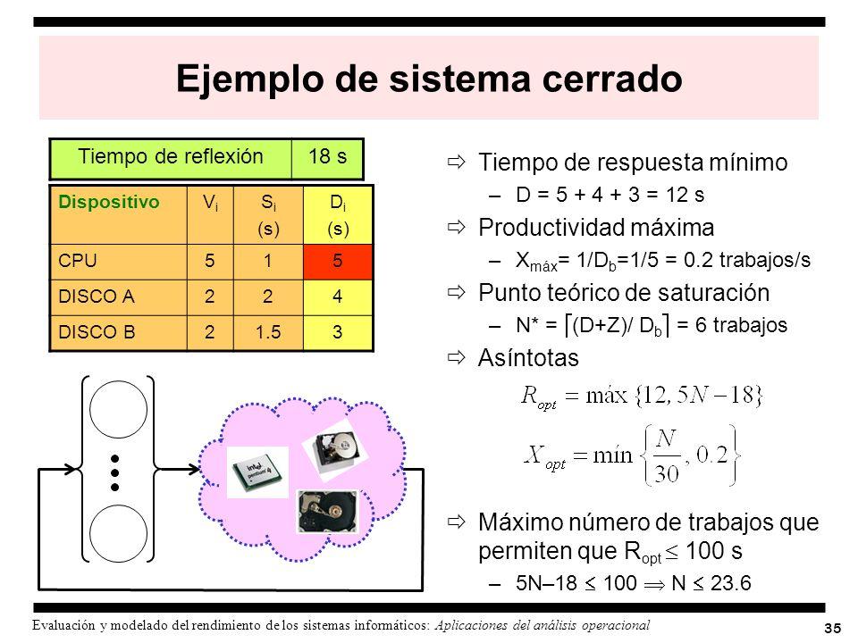 35 Evaluación y modelado del rendimiento de los sistemas informáticos: Aplicaciones del análisis operacional Ejemplo de sistema cerrado Tiempo de resp