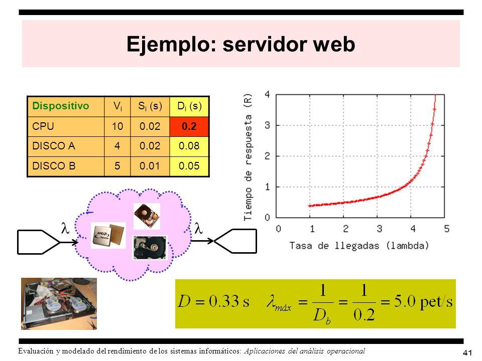 41 Evaluación y modelado del rendimiento de los sistemas informáticos: Aplicaciones del análisis operacional Ejemplo: servidor web DispositivoViVi S i