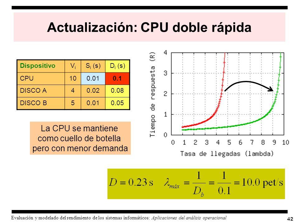 42 Evaluación y modelado del rendimiento de los sistemas informáticos: Aplicaciones del análisis operacional Actualización: CPU doble rápida Dispositi