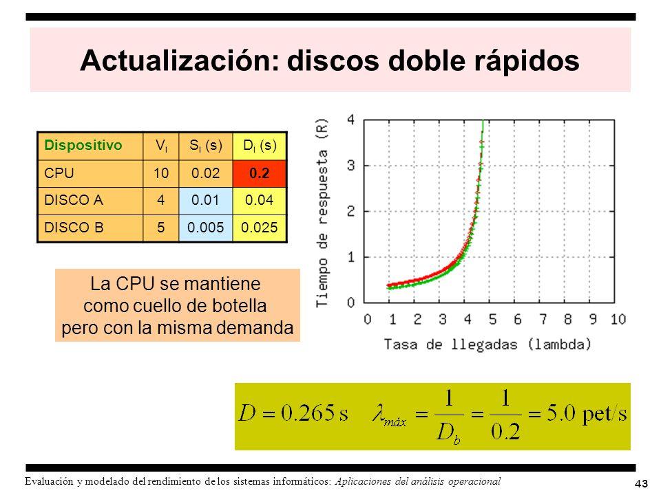 43 Evaluación y modelado del rendimiento de los sistemas informáticos: Aplicaciones del análisis operacional Actualización: discos doble rápidos Dispo