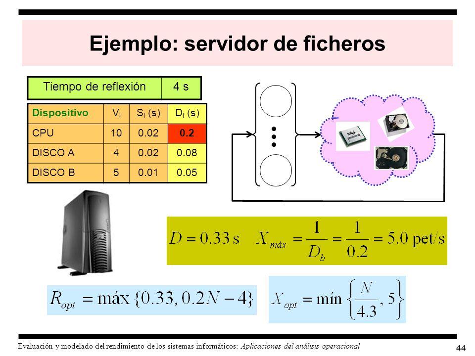 44 Evaluación y modelado del rendimiento de los sistemas informáticos: Aplicaciones del análisis operacional Ejemplo: servidor de ficheros Dispositivo