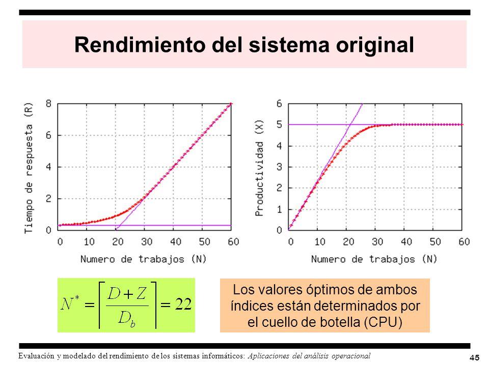 45 Evaluación y modelado del rendimiento de los sistemas informáticos: Aplicaciones del análisis operacional Rendimiento del sistema original Los valo