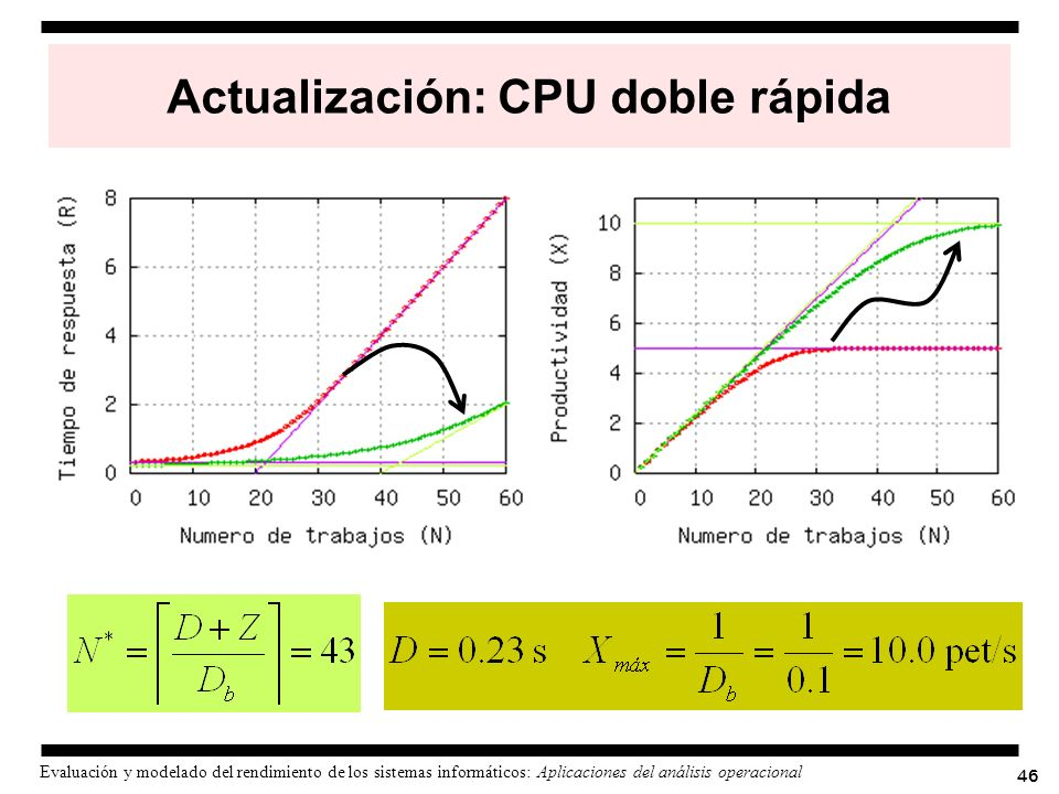 46 Evaluación y modelado del rendimiento de los sistemas informáticos: Aplicaciones del análisis operacional Actualización: CPU doble rápida