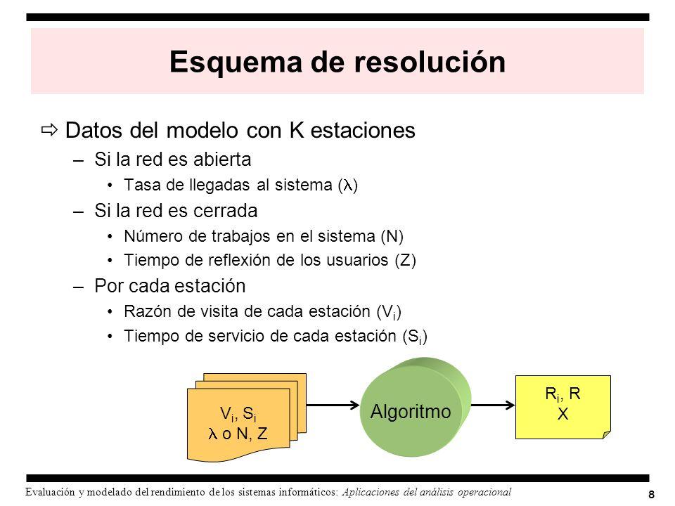 8 Evaluación y modelado del rendimiento de los sistemas informáticos: Aplicaciones del análisis operacional Esquema de resolución Datos del modelo con