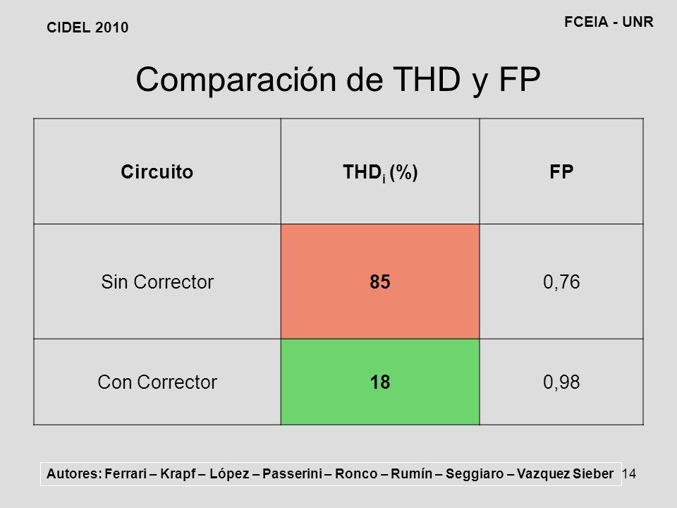 14 Comparación de THD y FP CircuitoTHD i (%)FP Sin Corrector850,76 Con Corrector180,98 Autores: Ferrari – Krapf – López – Passerini – Ronco – Rumín – Seggiaro – Vazquez Sieber CIDEL 2010 FCEIA - UNR