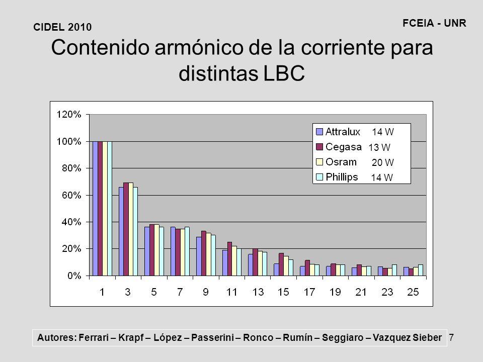 7 Contenido armónico de la corriente para distintas LBC Autores: Ferrari – Krapf – López – Passerini – Ronco – Rumín – Seggiaro – Vazquez Sieber CIDEL 2010 FCEIA - UNR 14 W 13 W 20 W 14 W