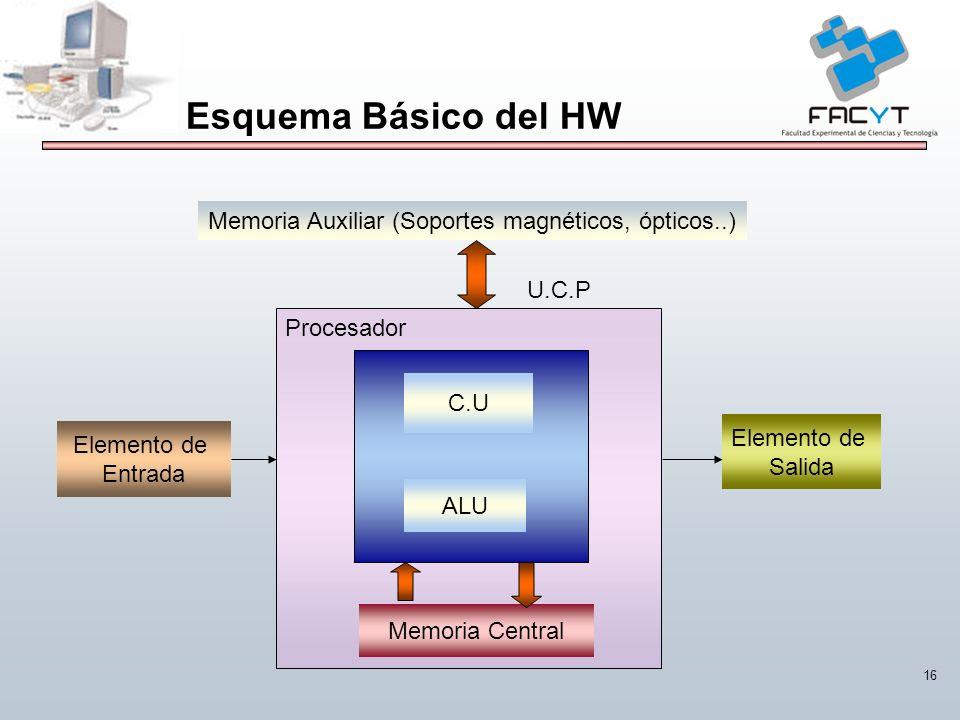 16 Elemento de Entrada Elemento de Salida Memoria Central C.U ALU Procesador U.C.P Memoria Auxiliar (Soportes magnéticos, ópticos..) Esquema Básico de