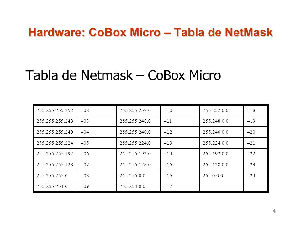 4 Hardware: CoBox Micro – Tabla de NetMask Tabla de Netmask – CoBox Micro