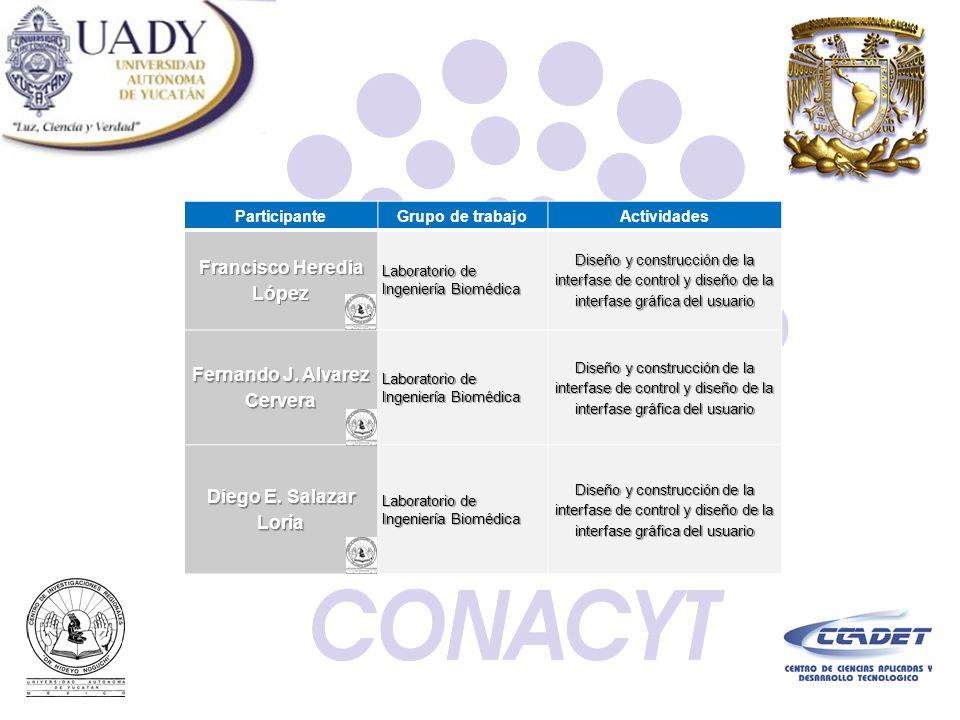 ParticipanteGrupo de trabajoActividades Francisco Heredia López Laboratorio de Ingeniería Biomédica Diseño y construcción de la interfase de control y