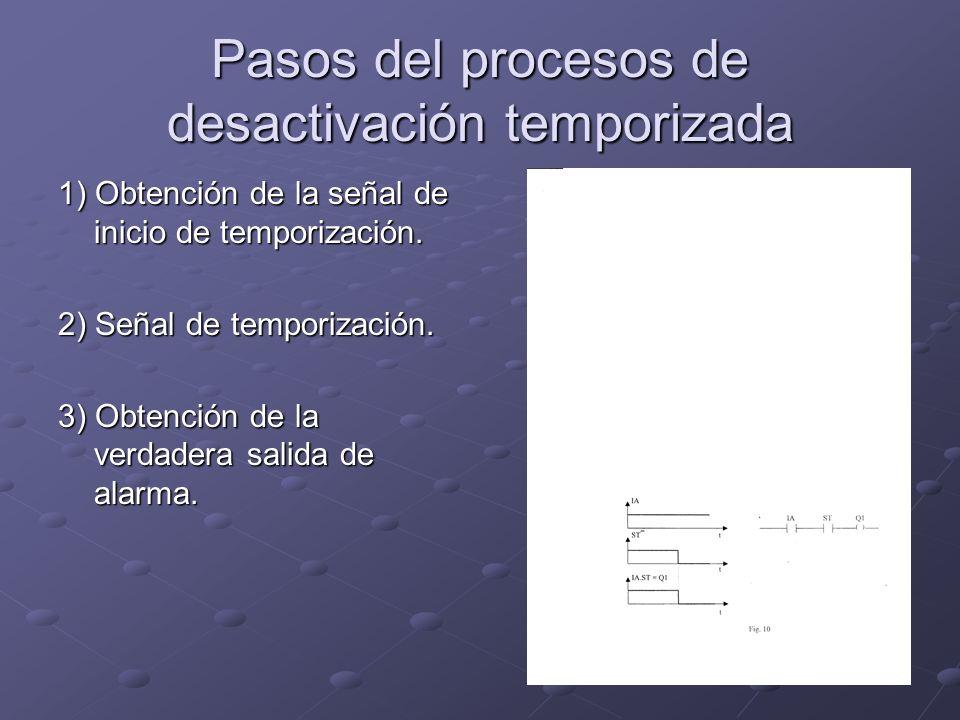 Pasos del procesos de desactivación temporizada 1) Obtención de la señal de inicio de temporización. 2) Señal de temporización. 3) Obtención de la ver