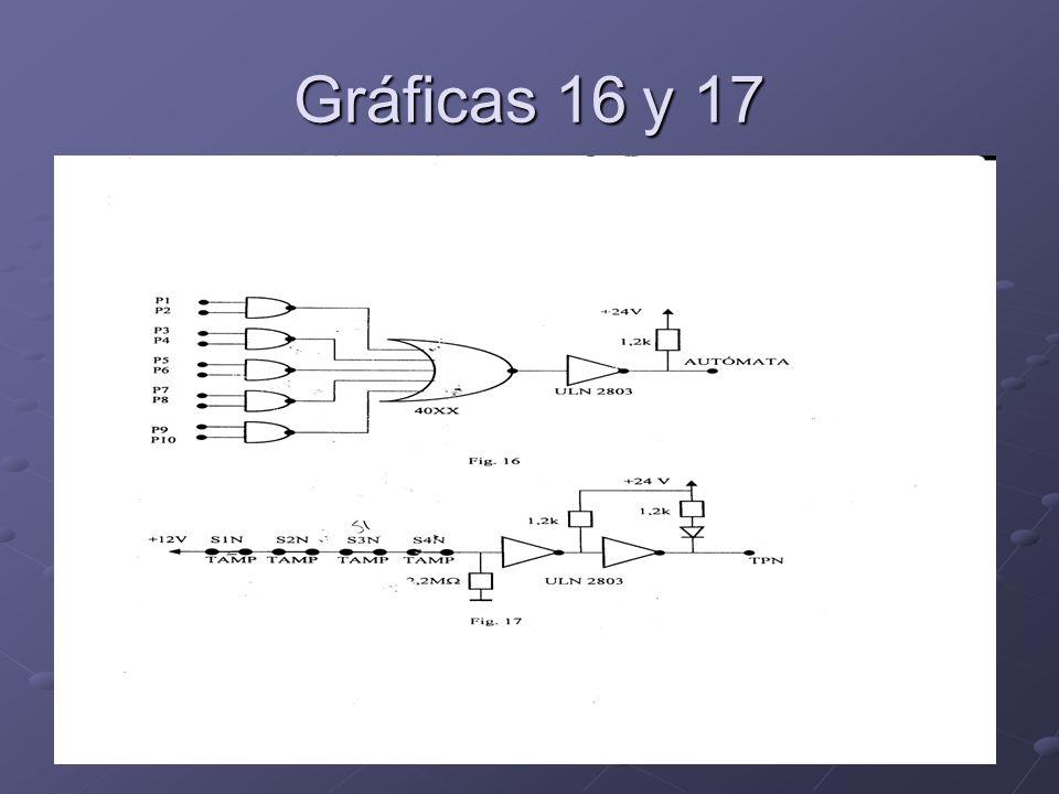 Gráficas 16 y 17