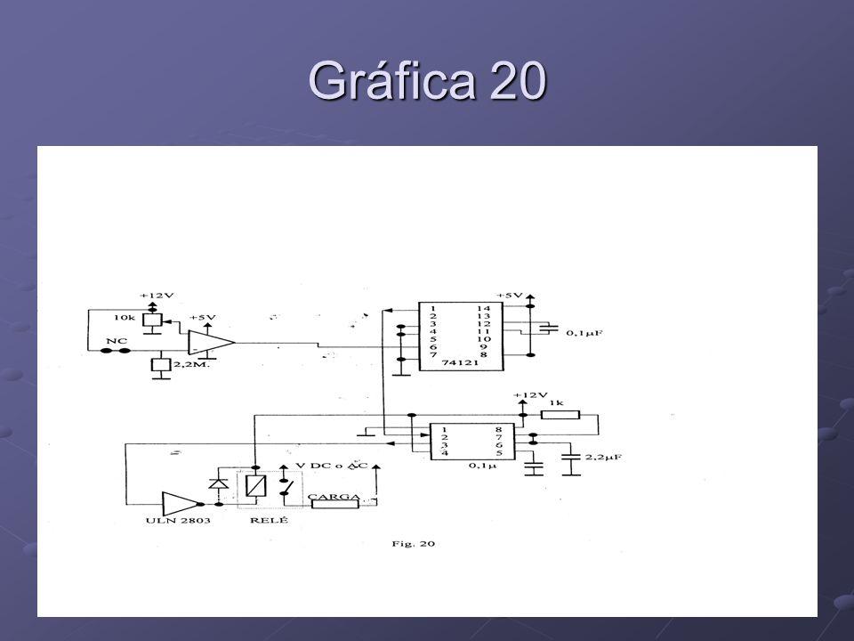 Gráfica 20
