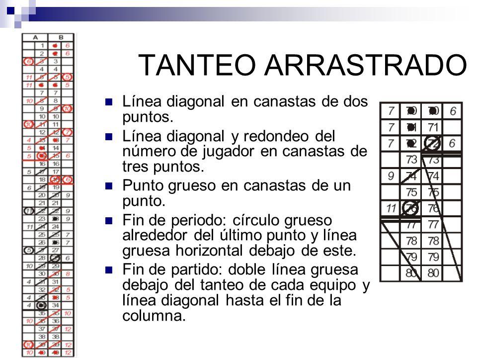 TANTEO ARRASTRADO Línea diagonal en canastas de dos puntos. Línea diagonal y redondeo del número de jugador en canastas de tres puntos. Punto grueso e
