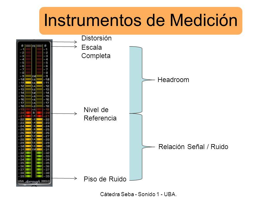 Instrumentos de Medición Cátedra Seba - Sonido 1 - UBA. Distorsión Escala Completa Nivel de Referencia Piso de Ruido Relación Señal / Ruido Headroom