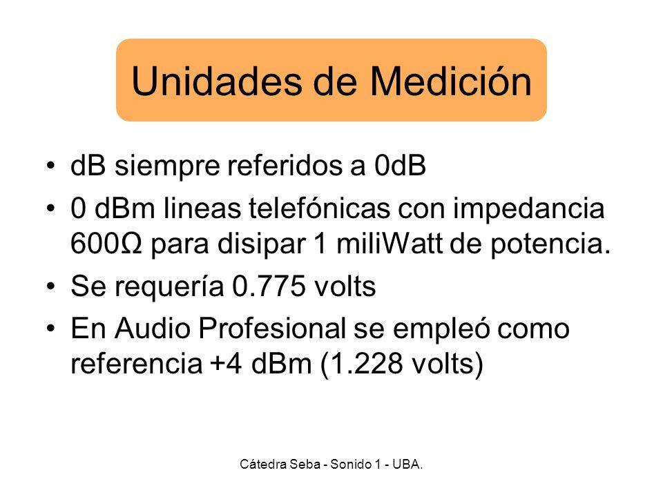 Unidades de Medición dB siempre referidos a 0dB 0 dBm lineas telefónicas con impedancia 600 para disipar 1 miliWatt de potencia.