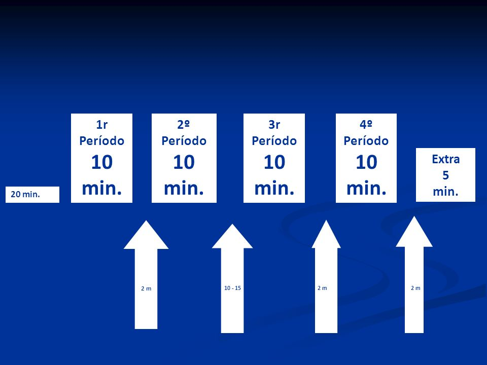 1r Período 10 min. 2º Período 10 min. 3r Período 10 min. 4º Período 10 min. 2 2 m 10 - 152 m 20 min. Extra 5 min. 2m2m 2 m