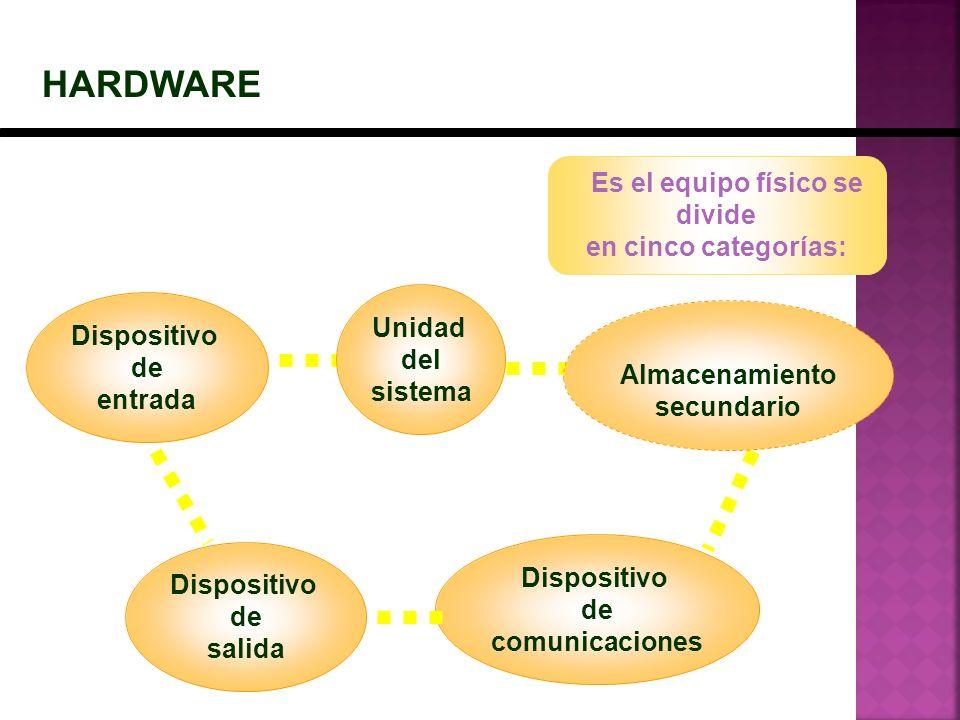 HARDWARE Dispositivo de entrada Almacenamiento secundario Unidad del sistema Es el equipo físico se divide en cinco categorías: Dispositivo de salida