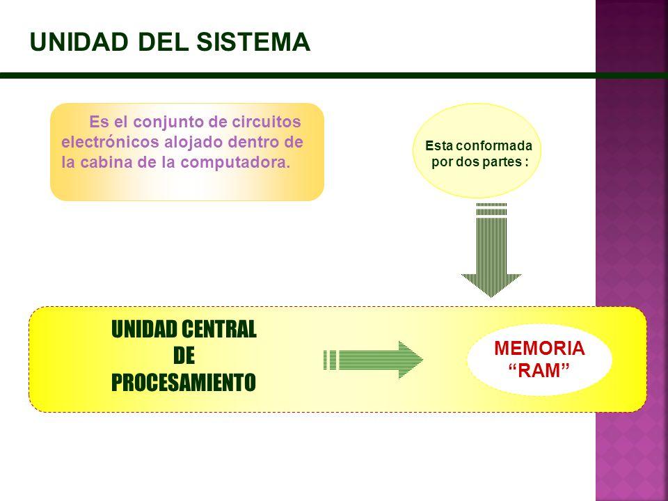 UNIDAD DEL SISTEMA Esta conformada por dos partes : MEMORIA RAM UNIDAD CENTRAL DE PROCESAMIENTO Es el conjunto de circuitos electrónicos alojado dentr