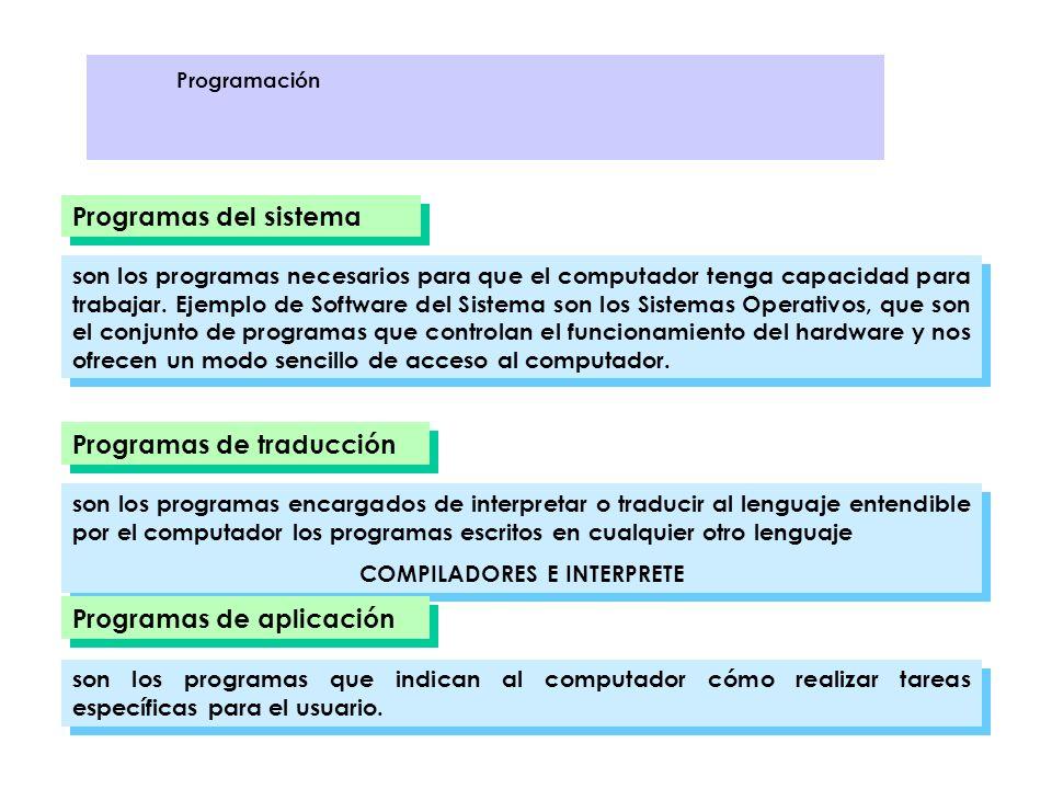 Programas del sistema son los programas necesarios para que el computador tenga capacidad para trabajar. Ejemplo de Software del Sistema son los Siste