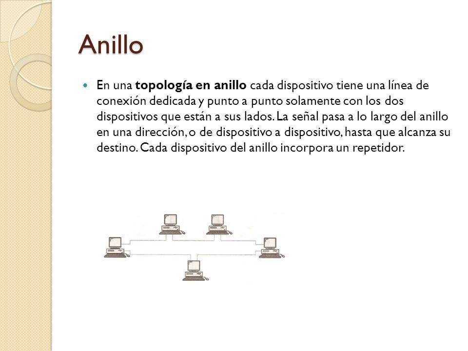 Anillo En una topología en anillo cada dispositivo tiene una línea de conexión dedicada y punto a punto solamente con los dos dispositivos que están a
