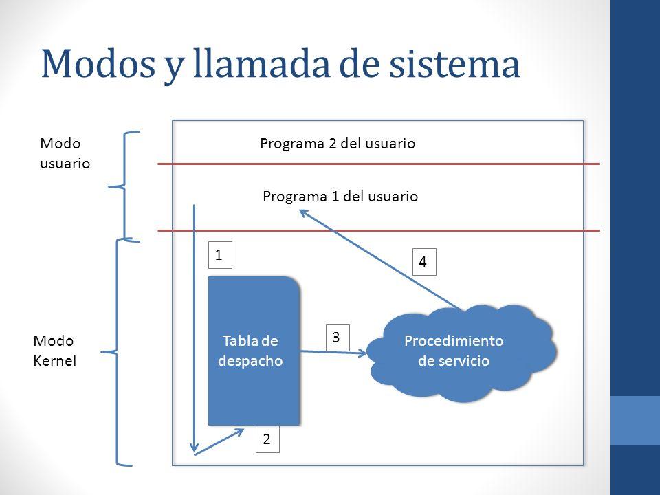 Modos y llamada de sistema Tabla de despacho Procedimiento de servicio Programa 2 del usuario Programa 1 del usuario Modo usuario Modo Kernel 1 2 3 4