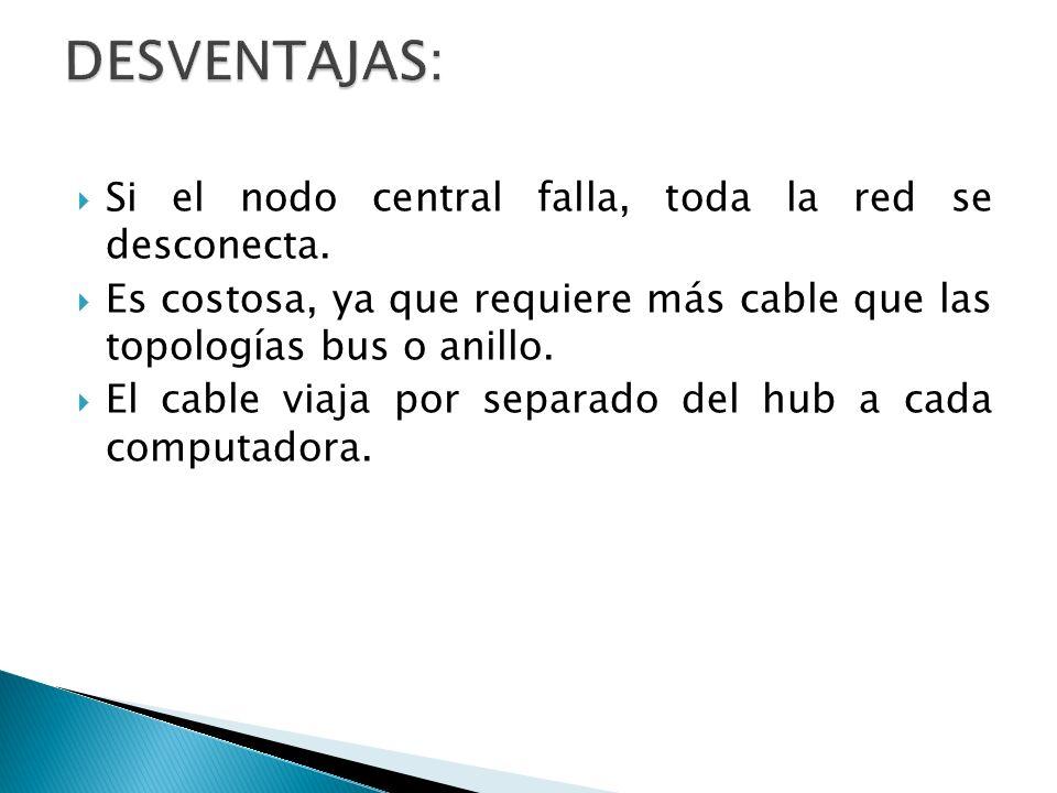 Si el nodo central falla, toda la red se desconecta. Es costosa, ya que requiere más cable que las topologías bus o anillo. El cable viaja por separad