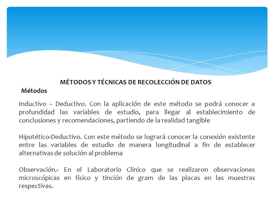 MÉTODOS Y TÉCNICAS DE RECOLECCIÓN DE DATOS Métodos Inductivo – Deductivo.