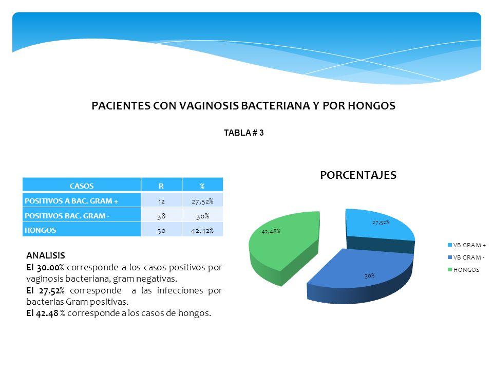 PACIENTES CON VAGINOSIS BACTERIANA Y POR HONGOS TABLA # 3 CASOSR% POSITIVOS A BAC.