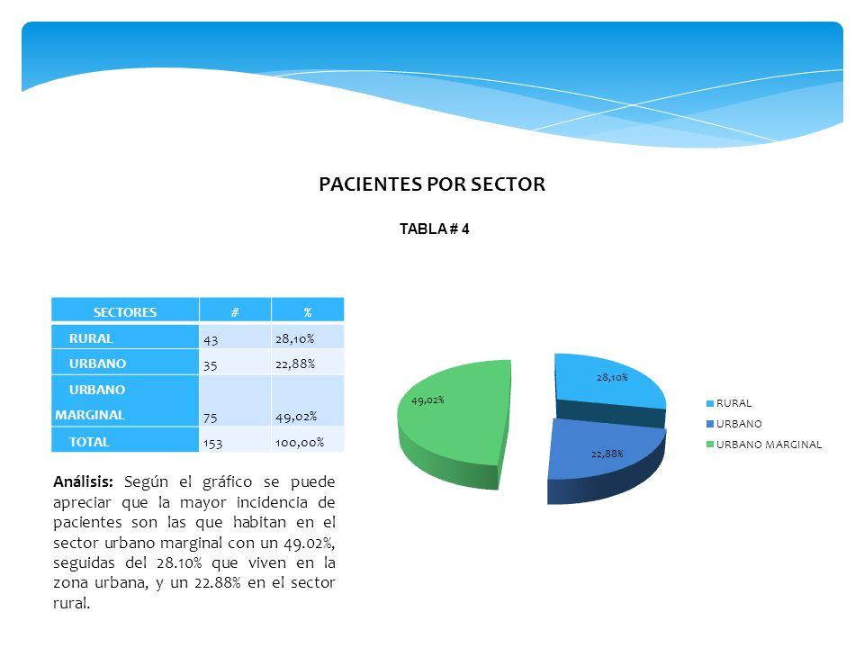 PACIENTES POR SECTOR TABLA # 4 SECTORES#% RURAL4328,10% URBANO3522,88% URBANO MARGINAL7549,02% TOTAL153100,00% Análisis: Según el gráfico se puede apreciar que la mayor incidencia de pacientes son las que habitan en el sector urbano marginal con un 49.02%, seguidas del 28.10% que viven en la zona urbana, y un 22.88% en el sector rural.