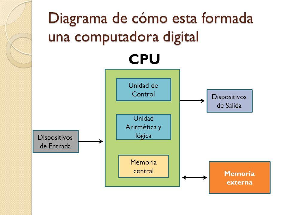 Diagrama de cómo esta formada una computadora digital Dispositivos de Entrada Dispositivos de Salida Memoria externa Unidad de Control Unidad Aritméti