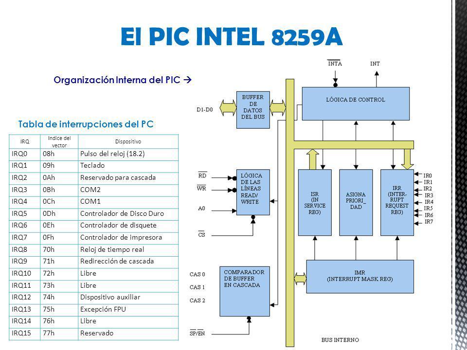 Tabla de interrupciones del PC El PIC INTEL 8259A IRQ Indice del vector Dispositivo IRQ008hPulso del reloj (18.2) IRQ109hTeclado IRQ20AhReservado para