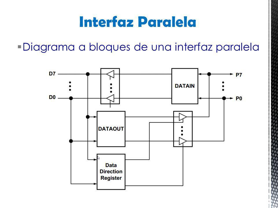 Diagrama a bloques de una interfaz paralela Interfaz Paralela