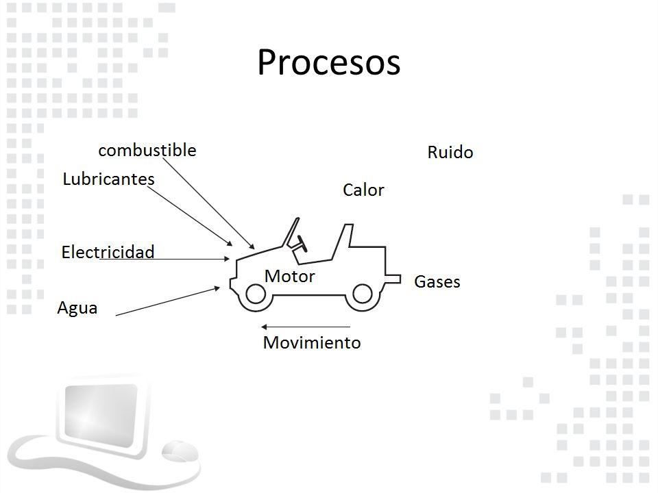 El Sistema de un microprocesador Como todos los sistemas, un microprocesador tiene inputs, outputs Un Microprocesador tiene por lo general como input y outputs una serie de voltages, que pueden ser usados para controlar dispositivos externos o perifericos.