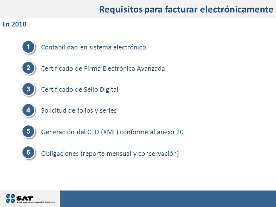 Contabilidad en sistema electrónico Certificado de Firma Electrónica Avanzada Certificado de Sello Digital Solicitud de folios y series Generación del