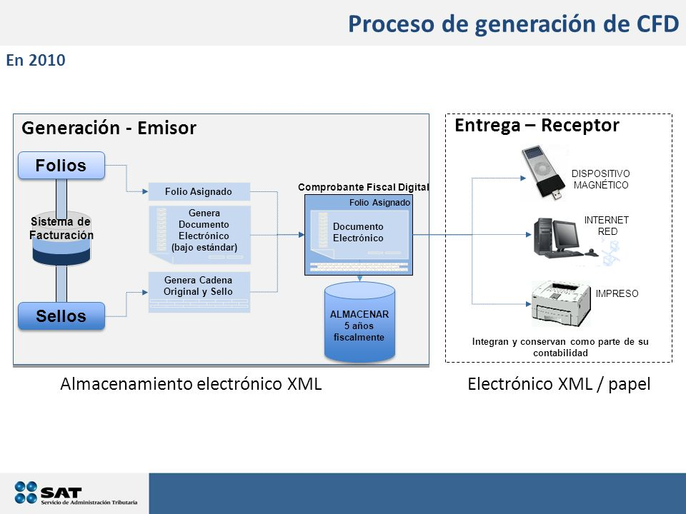 ALMACENAR 5 años fiscalmente ALMACENAR 5 años fiscalmente DISPOSITIVO MAGNÉTICO Entrega – Receptor Generación - Emisor Sistema de Facturación Folios G
