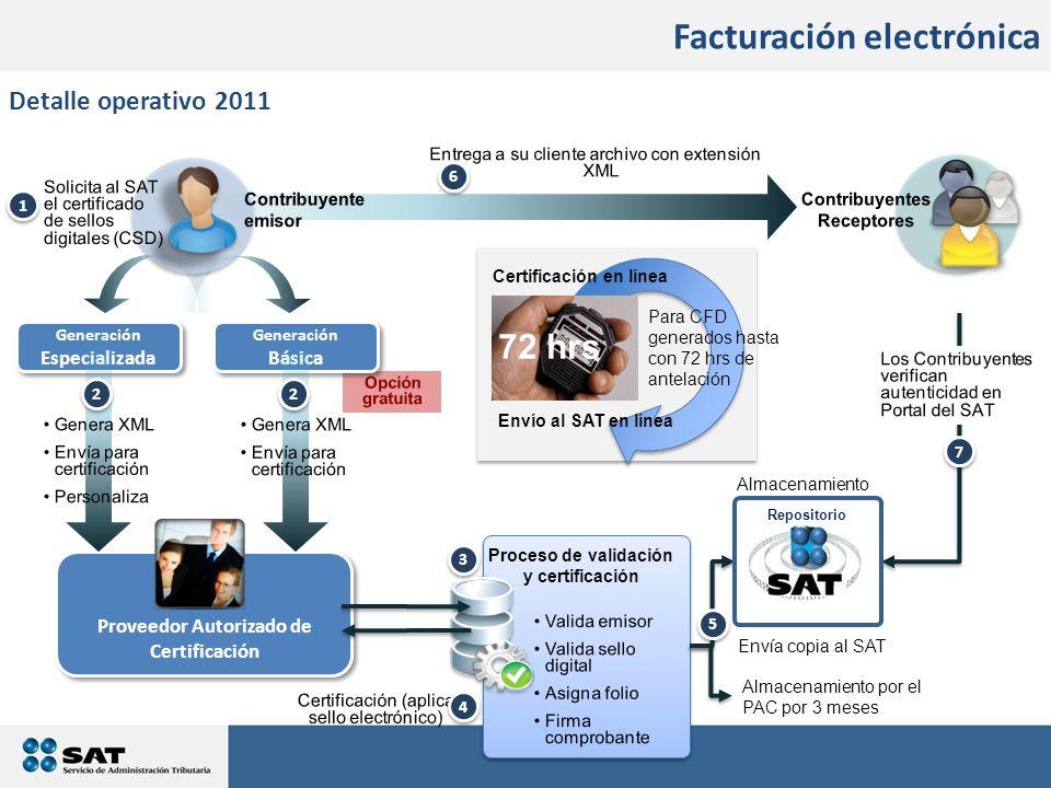 Facturación electrónica Detalle operativo 2011 Proveedor Autorizado de Certificación 7 7 4 4 5 5 3 3 Generación Especializada Generación Básica 6 6 1