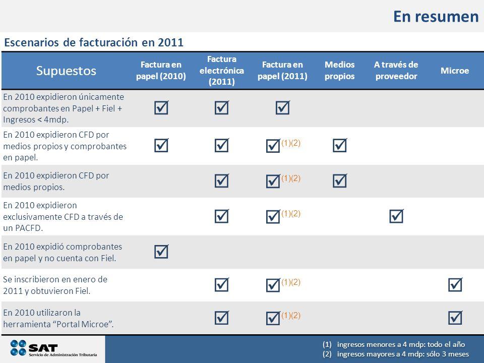 En resumen Supuestos Factura en papel (2010) Factura electrónica (2011) Factura en papel (2011) Medios propios A través de proveedor Microe En 2010 ex