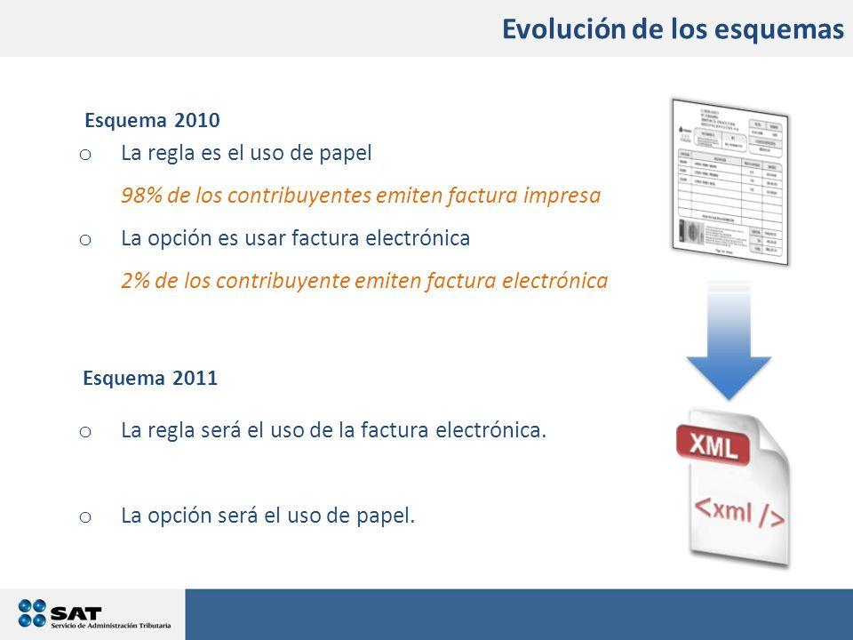 Esquema 2011 Esquema 2010 Evolución de los esquemas o La regla es el uso de papel 98% de los contribuyentes emiten factura impresa o La opción es usar