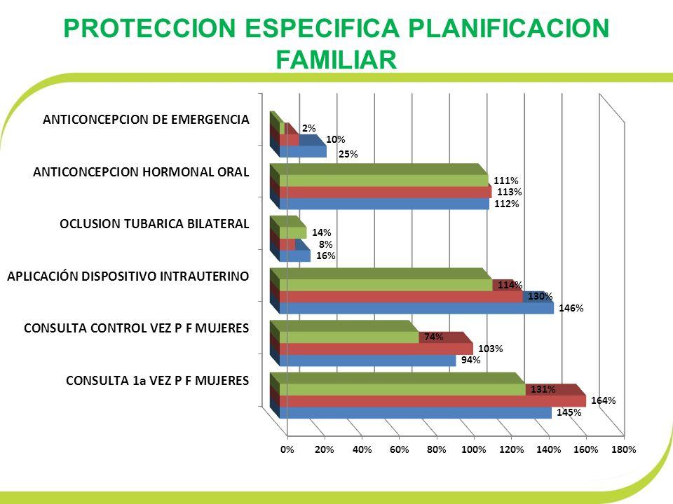 PROTECCION ESPECIFICA PLANIFICACION FAMILIAR
