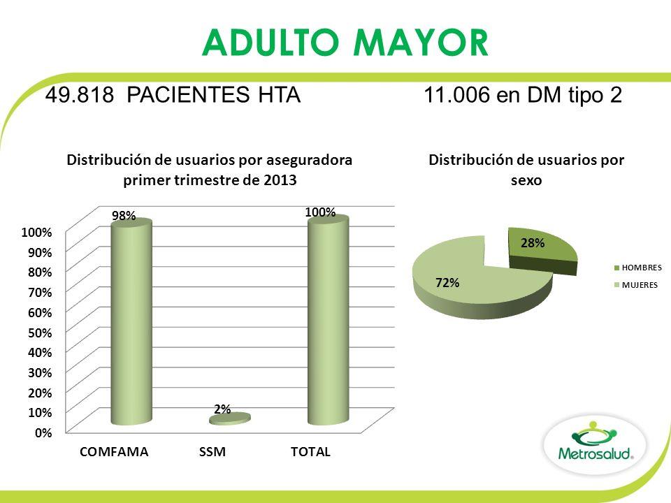 49.818 PACIENTES HTA 11.006 en DM tipo 2