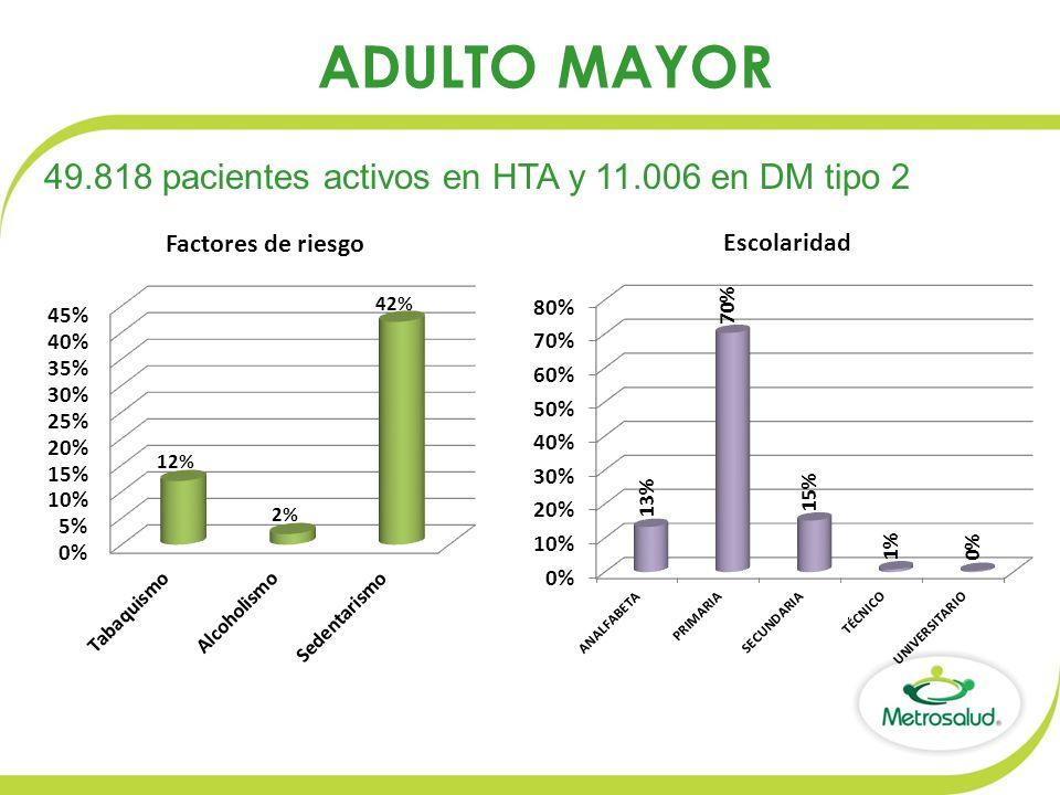 ADULTO MAYOR 49.818 pacientes activos en HTA y 11.006 en DM tipo 2