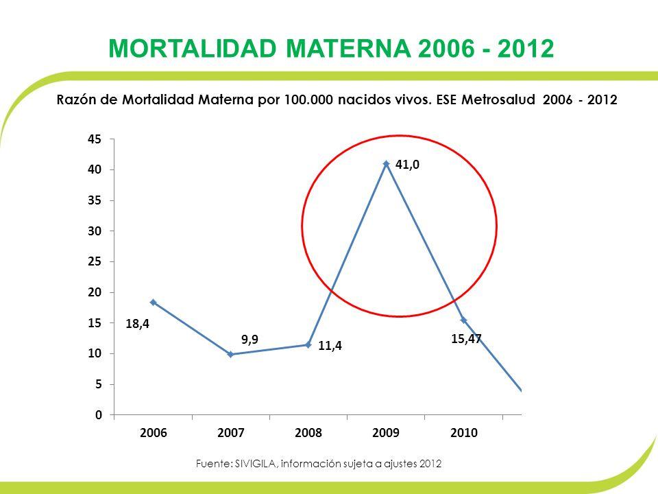 MORTALIDAD MATERNA 2006 - 2012