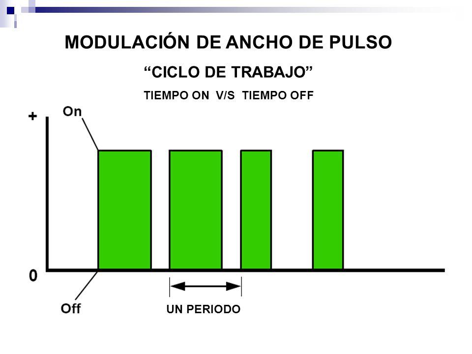 MODULACIÓN DE ANCHO DE PULSO CICLO DE TRABAJO TIEMPO ON V/S TIEMPO OFF UN PERIODO