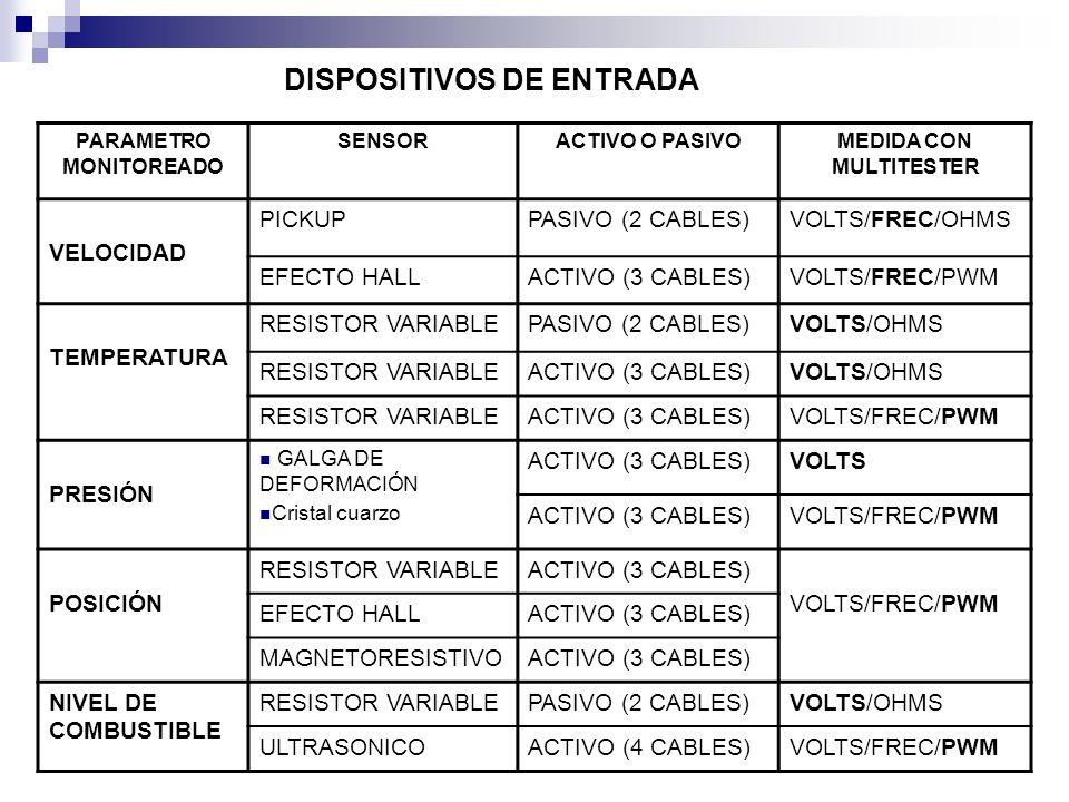 PARAMETRO MONITOREADO SENSORACTIVO O PASIVOMEDIDA CON MULTITESTER VELOCIDAD PICKUPPASIVO (2 CABLES)VOLTS/FREC/OHMS EFECTO HALLACTIVO (3 CABLES)VOLTS/F