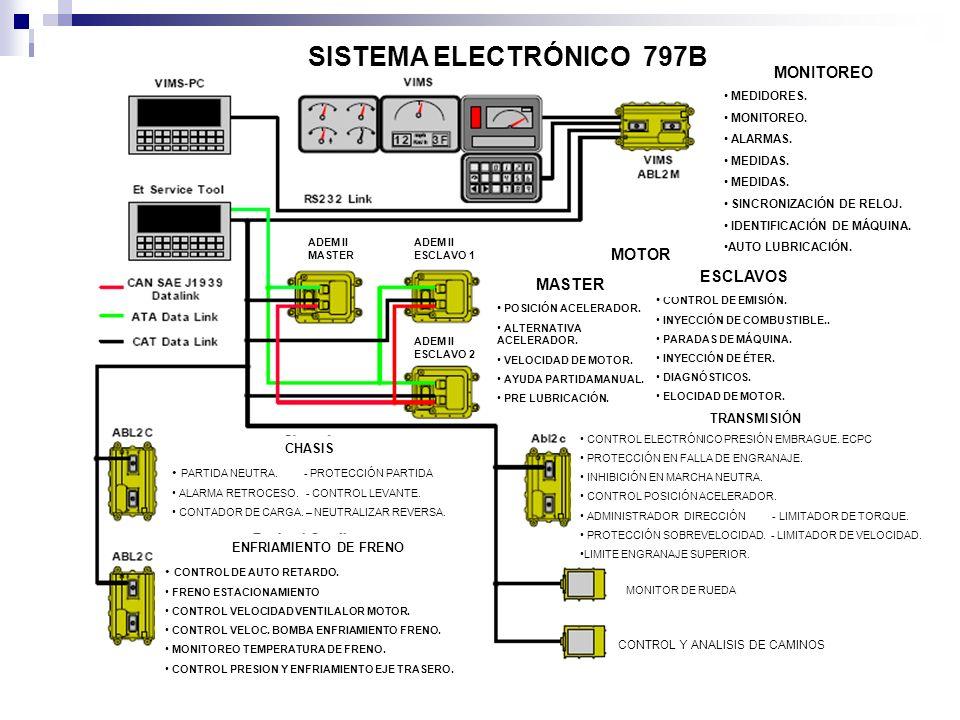 SISTEMA ELECTRÓNICO 797B MONITOREO MEDIDORES. MONITOREO. ALARMAS. MEDIDAS. SINCRONIZACIÓN DE RELOJ. IDENTIFICACIÓN DE MÁQUINA. AUTO LUBRICACIÓN. ESCLA
